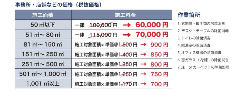 事務所・店舗などの価格